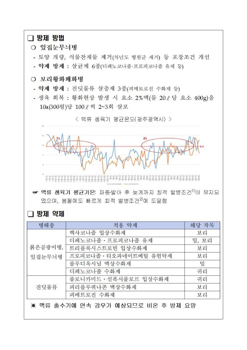 2020-45-붙임-맥류포장 황화현상 원인 및 대책002.jpg