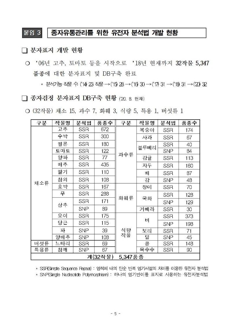 최첨단 디엔에이 지문 기술을 이용한 국산밀 품종식별법 개발, 보도자료(10.29, 조간)005.jpg